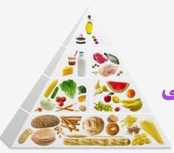 آشنایی با طبع مواد غذایی