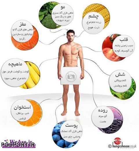 غذاهاي مناسب برای تقویت هر عضو از بدن