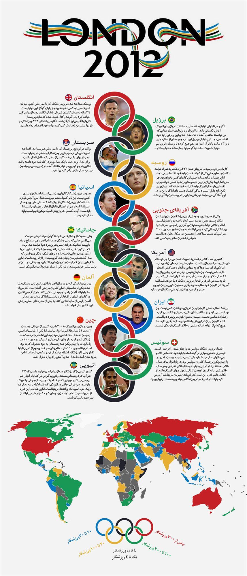 13 چهره سرشناس المپیک